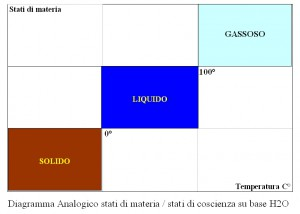foto diagramma