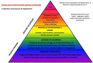 Microsoft Word - piramide bisogni colorata