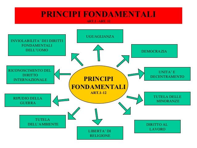 costituzione-italiana-6-638